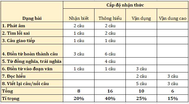 Đề minh họa Tiếng Anh vào 10 tại Hà Nội: 20% kiến thức nâng cao - Ảnh 2.