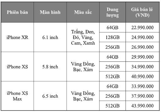 Hôm nay 2/11, iPhone XS, XS Max, XR chính hãng lên kệ tại Việt Nam - Ảnh 1.