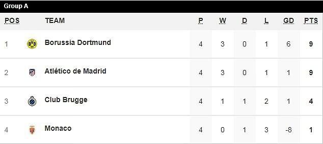 Phục hận thành công Dortmund, Atletico rộng cửa đi tiếp ở Champions League - Ảnh 8.