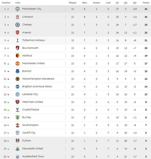 Lịch trực tiếp bóng đá Ngoại hạng Anh vòng 11: Arsenal đối đầu Liverpool - Ảnh 2.
