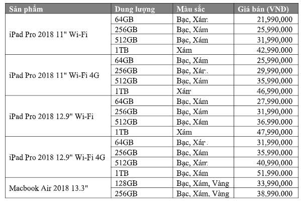 Giá bán của iPad Pro 11 inch, iPad Pro 12,9 inch và mẫu laptop Macbook Air 2018 tại Việt Nam
