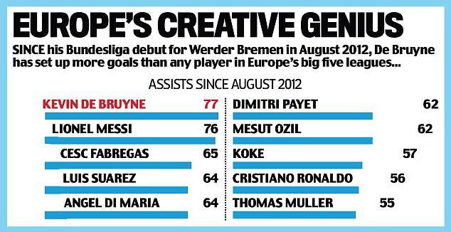 De Bruyne vượt mặt Messi và Ronaldo để trở thành vua kiến tạo - Ảnh 2.