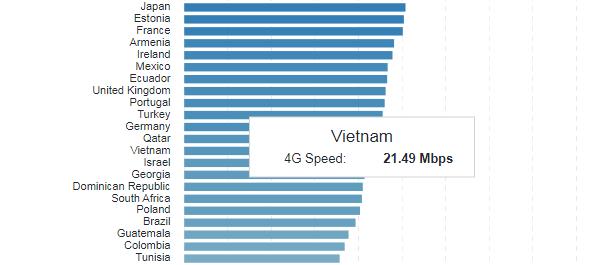 Đâu là quốc gia có tốc độ mạng 4G nhanh nhất thế giới? - Ảnh 2.