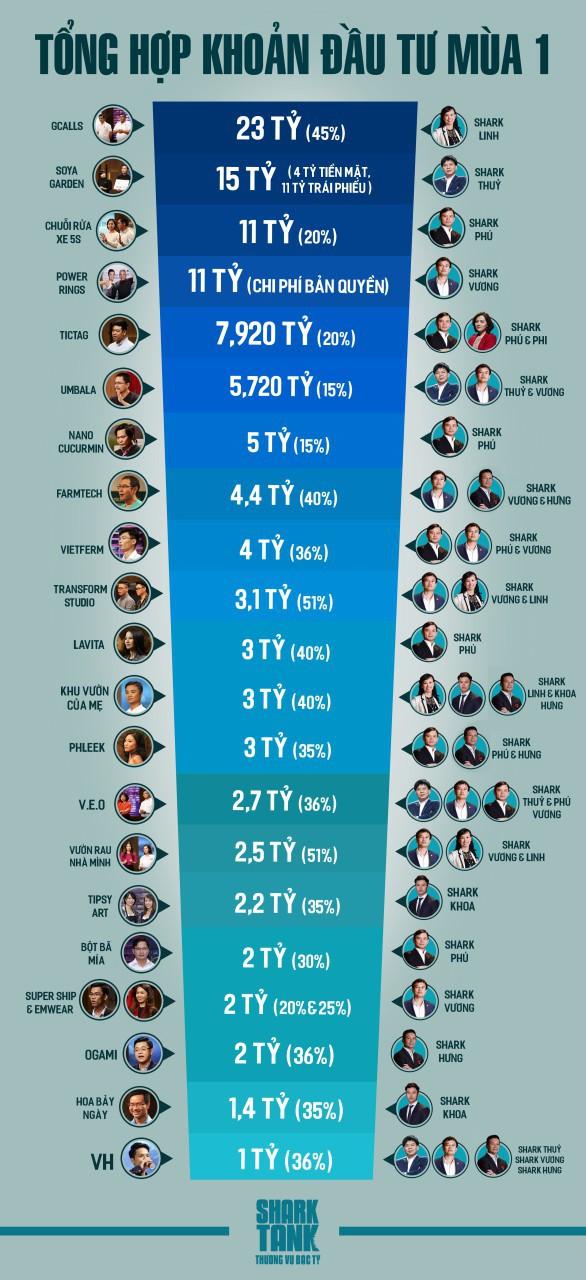 116,6 tỷ đồng rót cho 22 dự án khởi nghiệp trong Shark Tank Việt Nam mùa 1 - Ảnh 2.