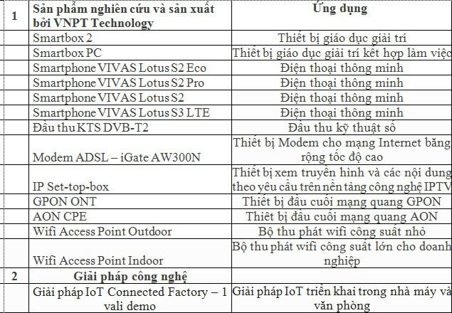 """Những smartphone thương hiệu Việt ra đời từ """"vườn ươm"""" Hòa Lạc - Ảnh 1."""