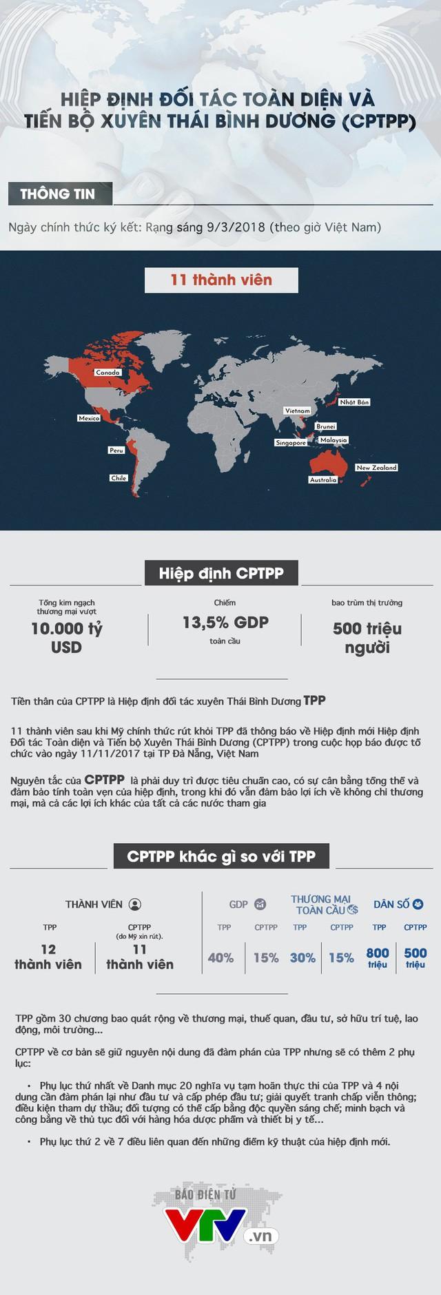 CPTPP - Những màn đàm phán kịch tính và sức hấp dẫn không thể bỏ qua - Ảnh 5.
