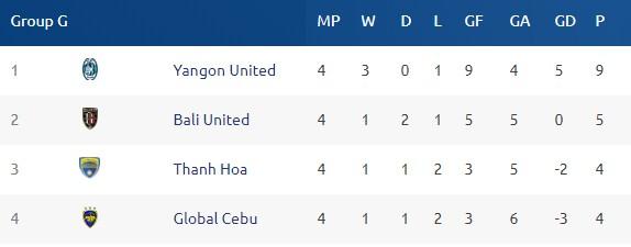 AFC Cup 2018: Bị cầm hòa đáng tiếc, FLC Thanh Hóa dậm chân vị trí thứ 3 bảng G - Ảnh 2.