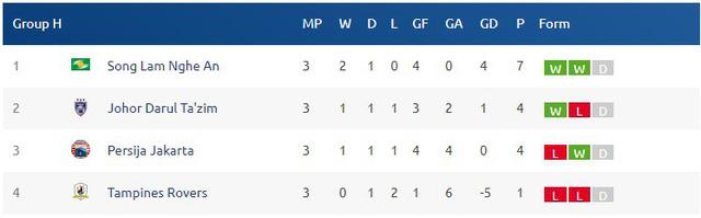 Bảng H - AFC Cup 2018, Persija Jakarta - Sông Lam Nghệ An: 18h30 hôm nay 14/3 - Ảnh 2.