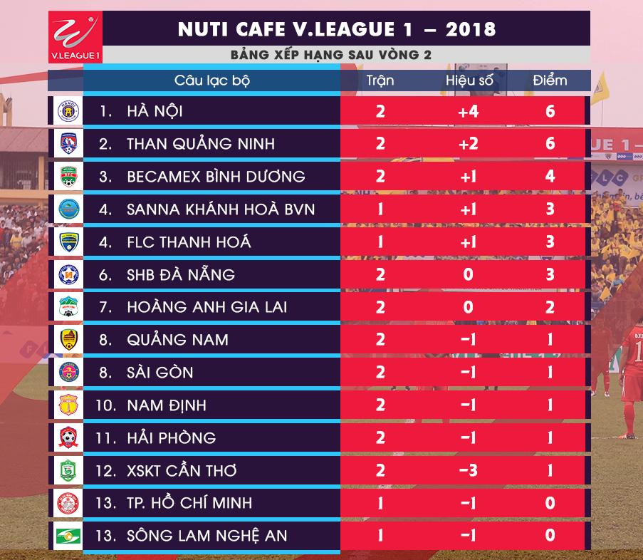 Điểm nhấn vòng 2 V.League 2018: Giọt nước mắt của Tuấn Anh trong ngày Lạch Tray không pháo sáng - Ảnh 14.