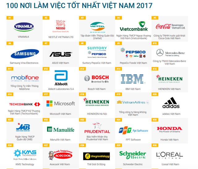 Viettel lọt Top 3 môi trường làm việc tốt nhất Việt Nam - Ảnh 1.