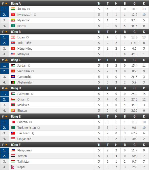 Lịch thi đấu vòng loại Asian Cup hôm nay (27/3): ĐT Việt Nam đối đầu Jordan, Philippines quyết có vé - Ảnh 1.
