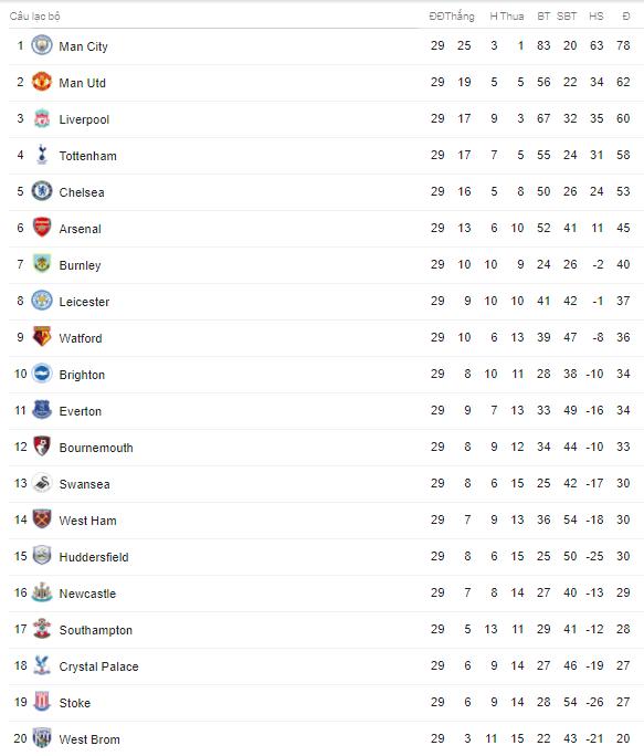 Lịch trực tiếp bóng đá Ngoại hạng Anh vòng 30: Rực lửa Derby nước Anh Man Utd – Liverpool - Ảnh 2.