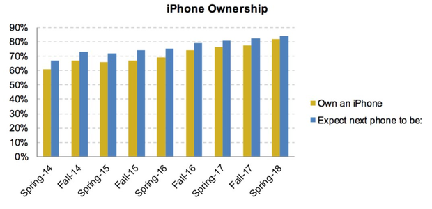 Giới trẻ ngày càng nghiện iPhone hơn - Ảnh 1.