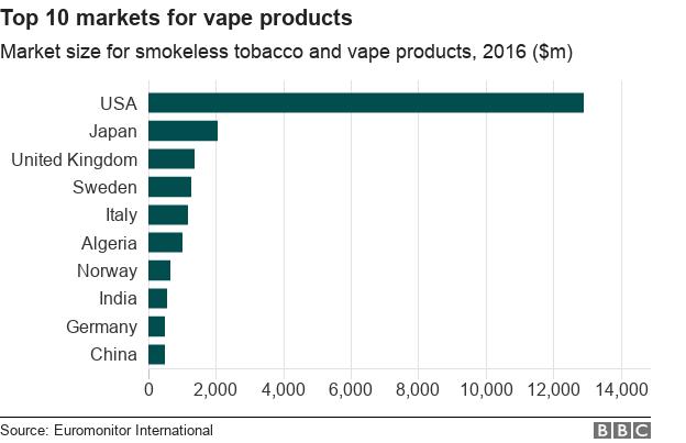 Sự bùng nổ của Vape – loại thuốc lá điện tử sử dụng tinh dầu - Ảnh 2.