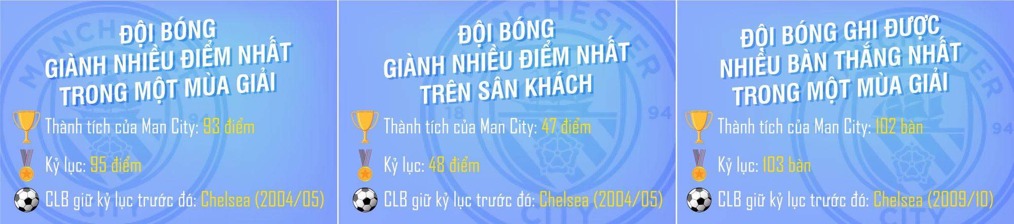 [MAGAZINE] Man City - Nhà vô địch của những kỷ lục! - Ảnh 15.