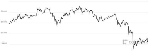 Giá Bitcoin giảm xuống sát ngưỡng 9.000 USD - Ảnh 1.
