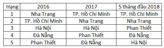 """Đâu là các """"thiên đường du lịch"""" tại Việt Nam trong mắt du khách quốc tế? - Ảnh 1."""