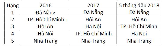 """Đâu là các """"thiên đường du lịch"""" tại Việt Nam trong mắt du khách quốc tế? - Ảnh 2."""