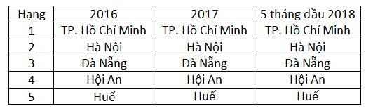 """Đâu là các """"thiên đường du lịch"""" tại Việt Nam trong mắt du khách quốc tế? - Ảnh 3."""