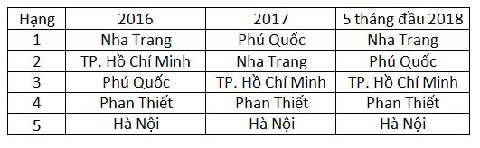 """Đâu là các """"thiên đường du lịch"""" tại Việt Nam trong mắt du khách quốc tế? - Ảnh 5."""
