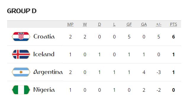 Argentina 0-3 Croatia: Tôi không biết về sự xấu hổ, nhưng tôi cảm thấy đau đớn - Ảnh 3.