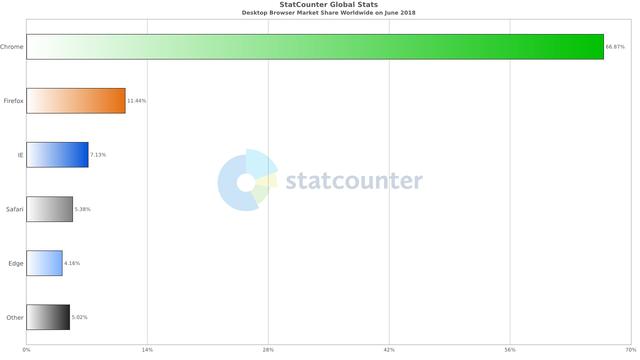 Google bị tố cáo chơi xấu Micosoft và Mozilla - Ảnh 2.