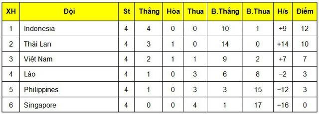 19h00 hôm nay (9/7), U19 Việt Nam - U19 Singapore: Thắng và chờ may mắn - Ảnh 1.
