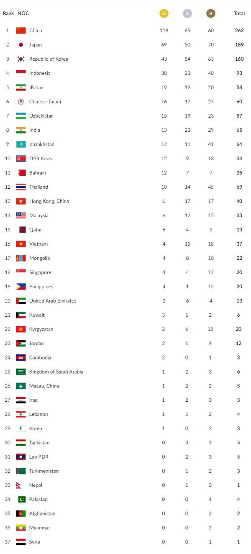 Bảng tổng sắp huy chương ASIAD ngày 31/8: Đoàn thể thao Việt Nam tạm xếp thứ 16 - Ảnh 2.