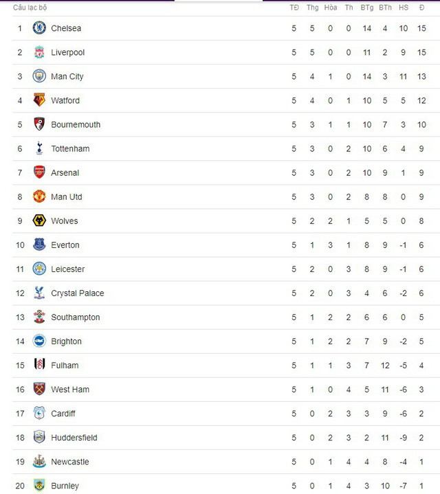 Lịch trực tiếp bóng đá Ngoại hạng Anh vòng 6: Chelsea đua tranh cùng Liverpool, Man Utd dễ thở - Ảnh 2.