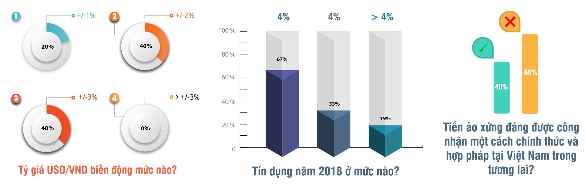 Kỳ vọng năm 2018 là năm hành động chính sách và tiền tệ - Ảnh 9.