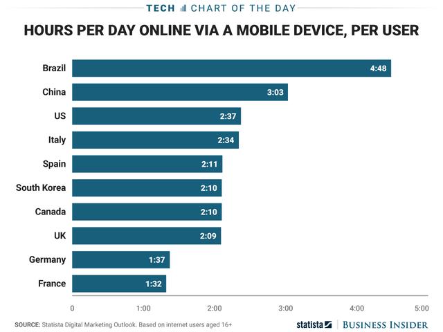 Đâu là cách để chúng ta có thể rời xa chiếc smartphone của mình? - Ảnh 1.