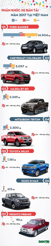 Thị trường ôtô Việt Nam năm 2017: Xe bán tải nào bán nhiều nhất? - Ảnh 1.