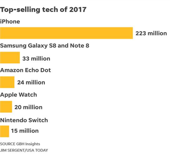 Apple bán được bao nhiêu chiếc iPhone trong năm 2017? - Ảnh 1.