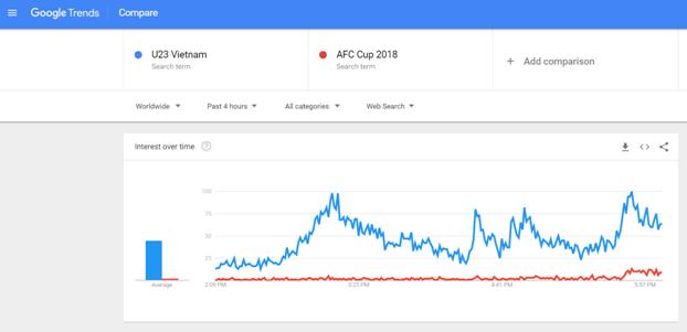 Vào chung kết U23 châu Á, U23 Việt Nam trở thành hiện tượng trên Google - Ảnh 2.
