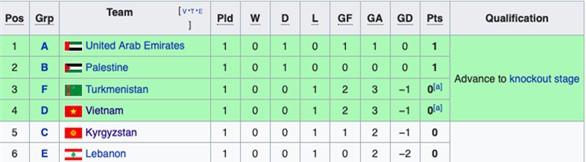 Sau lượt trận đầu tiên VCK Asian Cup 2019: ĐT Việt Nam là một trong 4 đội hạng ba giành quyền vào vòng 1/8 - Ảnh 1.