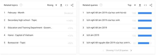 Người Việt tìm kiếm gì trên Google khi Tết Kỷ Hợi 2019 sắp gõ cửa? - Ảnh 2.