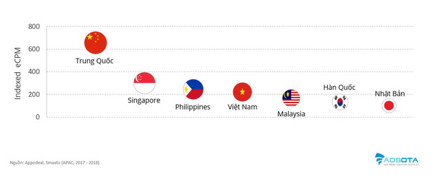 Nhờ Tết, nền quảng cáo di động Việt Nam vượt Nhật Bản, Hàn Quốc - Ảnh 2.