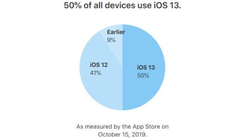 Tùy chọn khởi động lại iPhone bằng giọng nói cứu một iOS 13 đầy lỗi - Ảnh 2.
