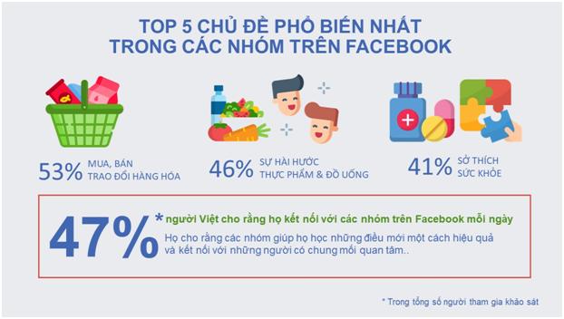 Người Việt coi trọng sự kết nối, động viên và hỗ trợ lẫn nhau trên MXH - ảnh 1