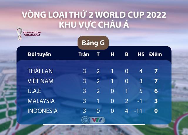 Lịch thi đấu vòng loại World Cup hôm nay (14/11): ĐT Việt Nam so tài UAE, Malaysia tiếp đón Thái Lan - Ảnh 1.