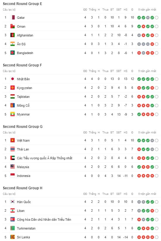 ĐT Việt Nam cần bao nhiêu điểm nữa để giành quyền vào vòng loại thứ 3 World Cup 2022? - Ảnh 3.