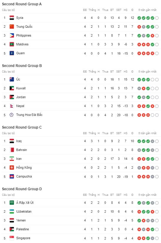 ĐT Việt Nam cần bao nhiêu điểm nữa để giành quyền vào vòng loại thứ 3 World Cup 2022? - Ảnh 2.
