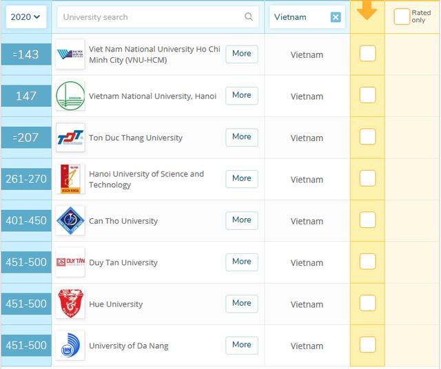 Bảng xếp hạng QS 2020: Việt Nam có 8 trường vào top 500 đại học tốt nhất châu Á - Ảnh 3.