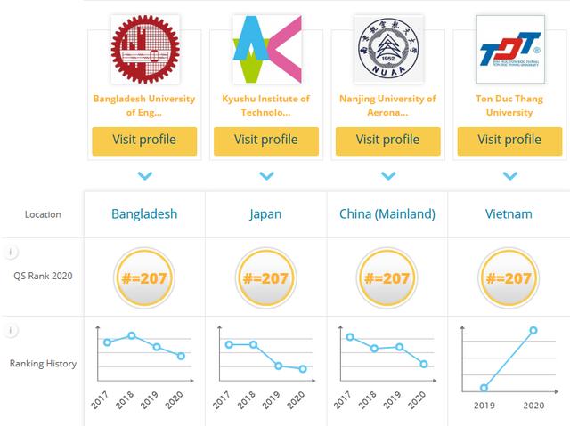 Bảng xếp hạng QS 2020: Việt Nam có 8 trường vào top 500 đại học tốt nhất châu Á - Ảnh 2.