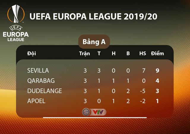 Lịch thi đấu UEFA Europa League đêm nay: Man Utd - Partizan Beograd, Monchengladbach - AS Roma - Ảnh 1.