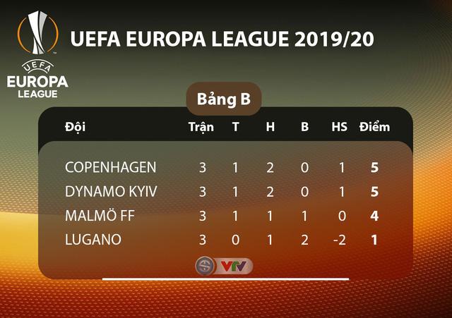 Lịch thi đấu UEFA Europa League đêm nay: Man Utd - Partizan Beograd, Monchengladbach - AS Roma - Ảnh 2.