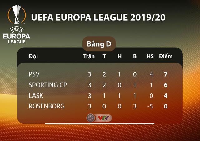 Lịch thi đấu UEFA Europa League đêm nay: Man Utd - Partizan Beograd, Monchengladbach - AS Roma - Ảnh 4.