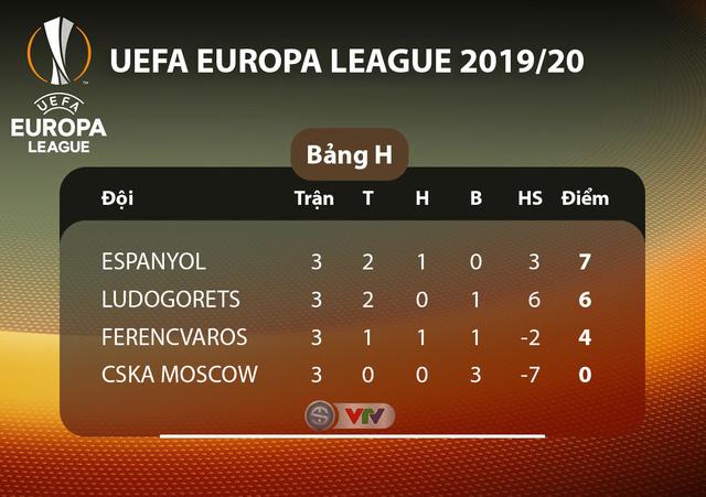 Lịch thi đấu UEFA Europa League đêm nay: Man Utd - Partizan Beograd, Monchengladbach - AS Roma - Ảnh 8.
