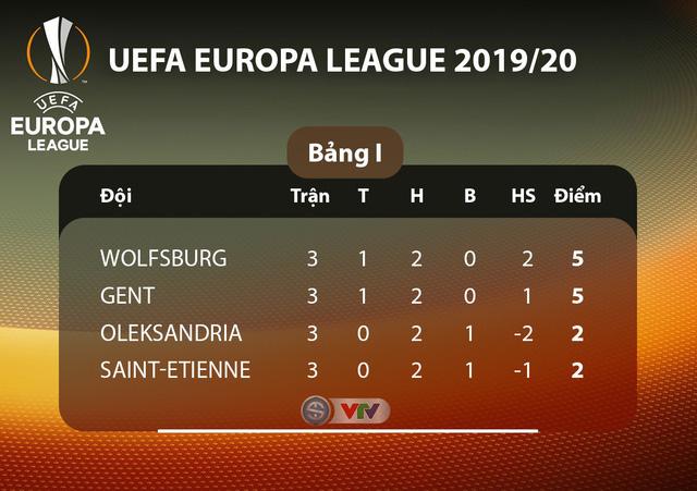 Lịch thi đấu UEFA Europa League đêm nay: Man Utd - Partizan Beograd, Monchengladbach - AS Roma - Ảnh 9.