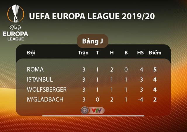Lịch thi đấu UEFA Europa League đêm nay: Man Utd - Partizan Beograd, Monchengladbach - AS Roma - Ảnh 10.